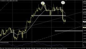 EUR/USD 4H - 19 dic