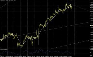 EUR/USD 1H - 12 diciembre