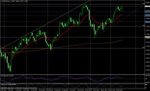 EUR/USD DIA - 18 dic