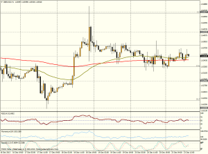 GBP/USD 1H - 23 dic