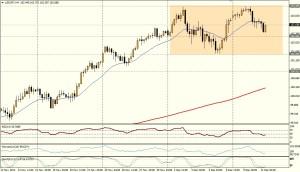 USD/JPY 4 HORAS - 11 de dic