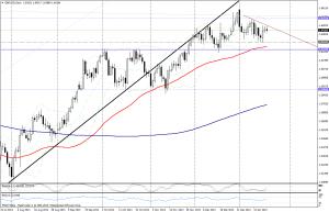 GBP/USD DIA - 21 ene