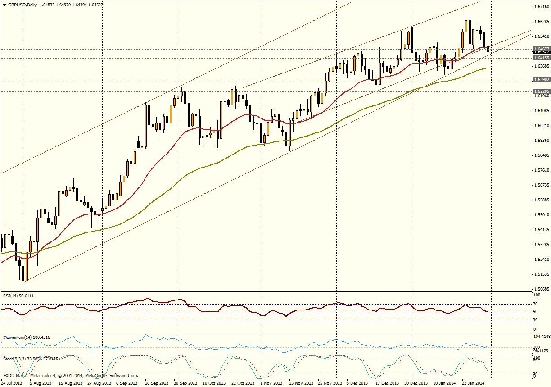 GBP/USD Día - 31 de enero de 2013