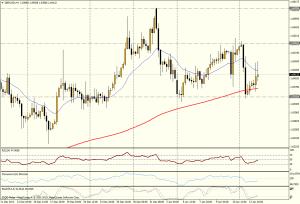 GBP/USD 4H - 14 ene
