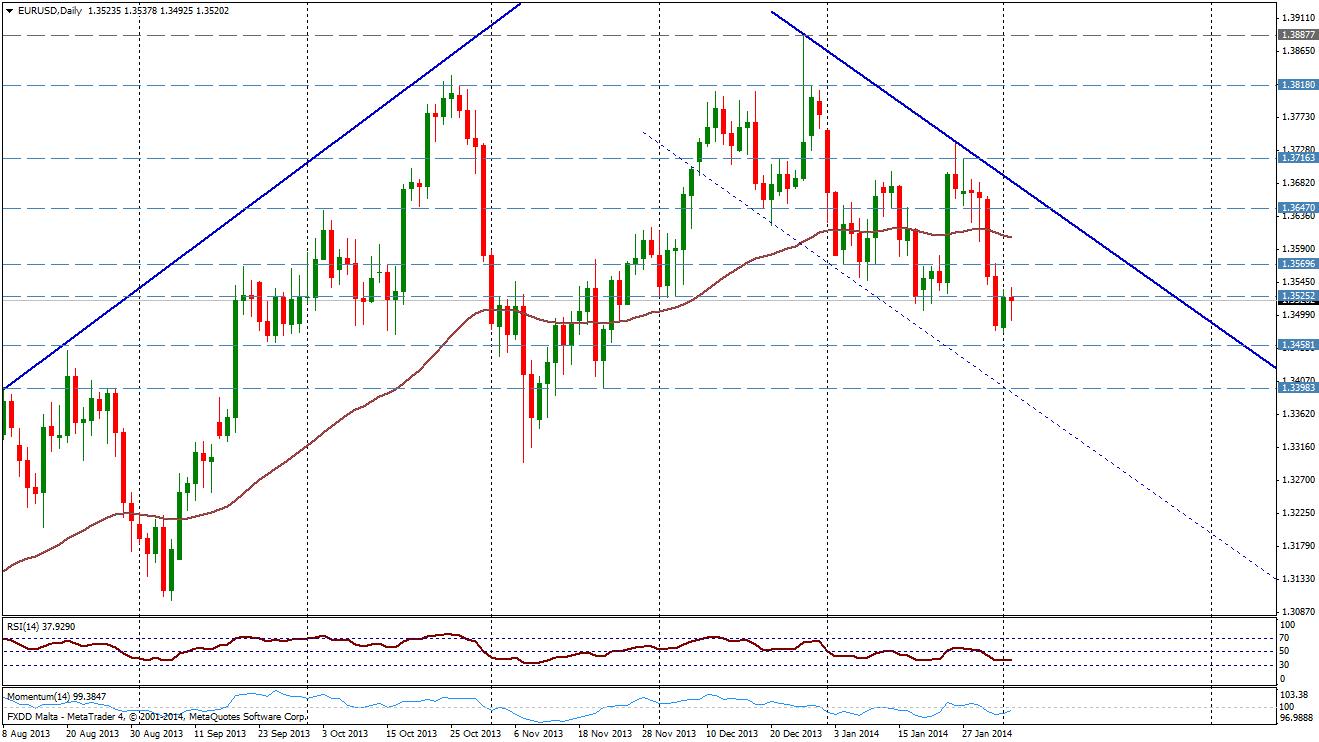 EUR/USD DIA - 2 de febrero
