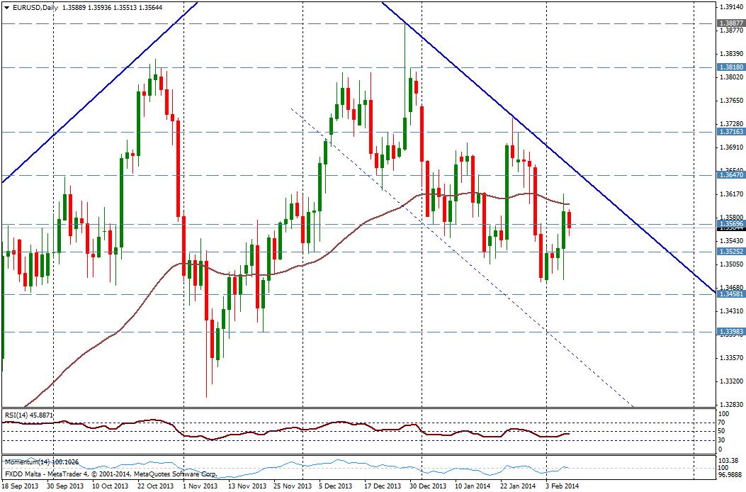 EUR/USD DIA - 07 de febrero
