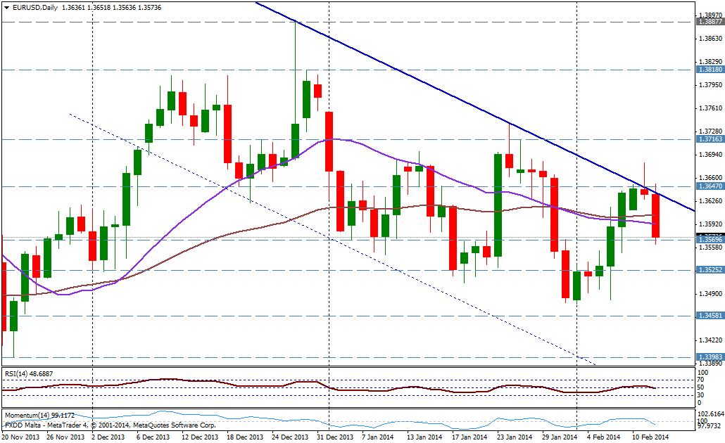 EUR/USD DIA - 12 de febrero