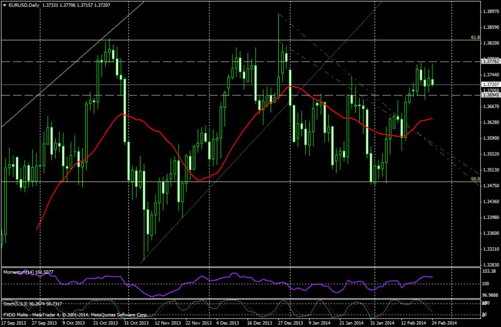 EUR/USD DIA - 24 de febrero