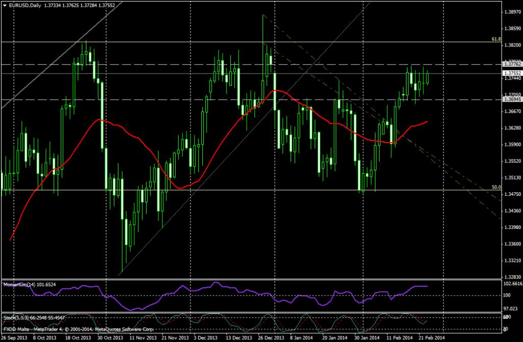 EUR/USD DIA - 25 de febrero