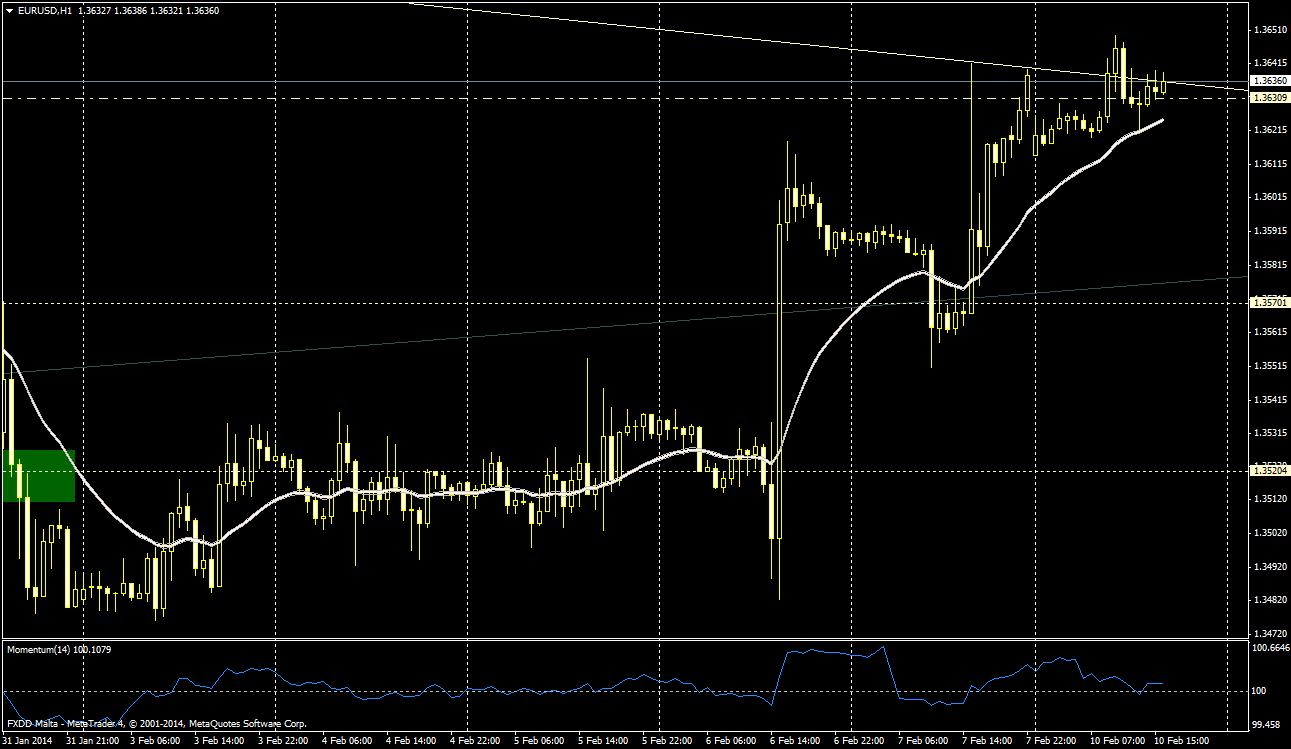 EUR/USD 1H - 10 de febrero