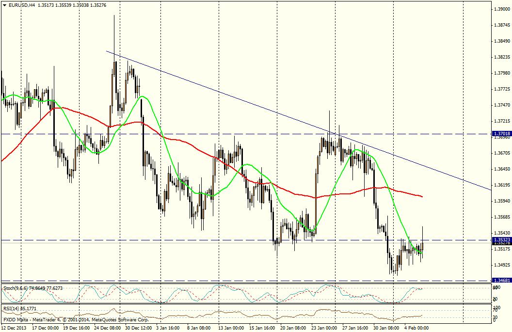 EUR/USD 4H - 5 de febrero