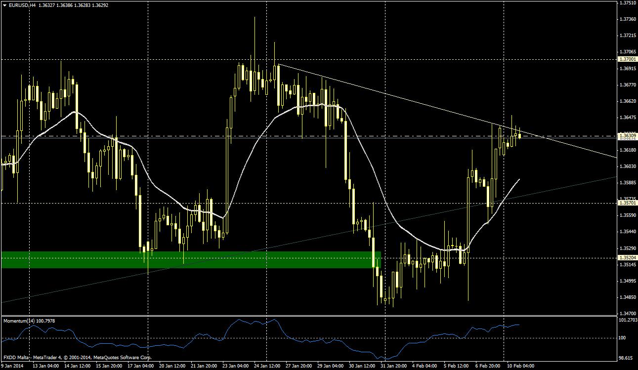 EUR/USD 4H - 10 de febrero