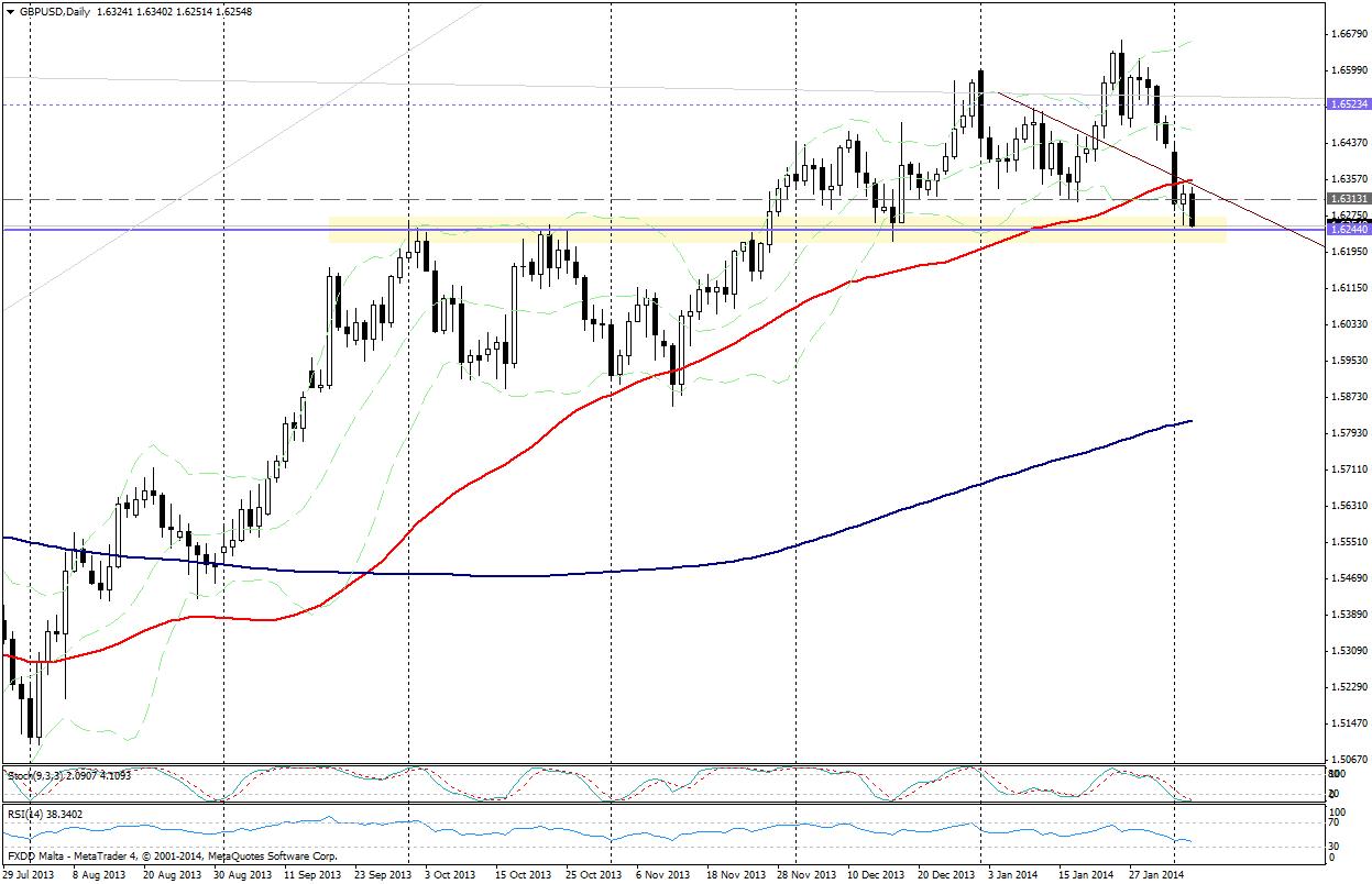 GBP/USD día - 5 de febrero