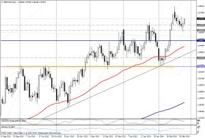 GBP/USD DIA - 25 de febrero