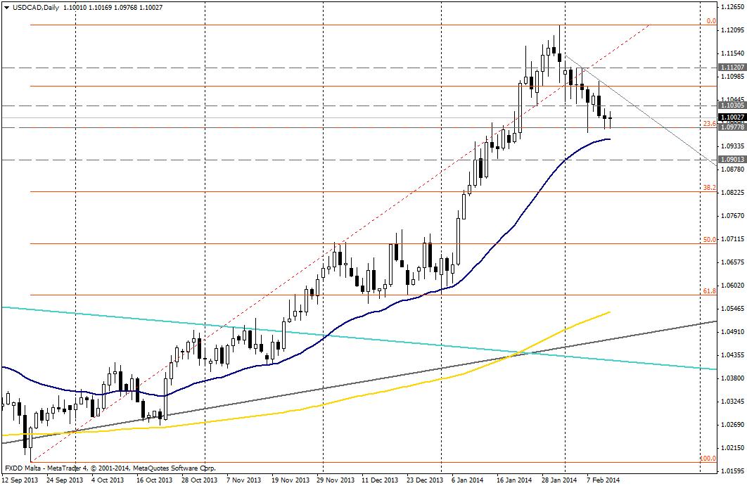 USD/CAD DIA - 13 de febrero