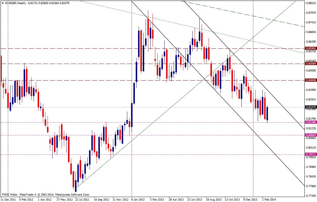 EUR/GBP SEMANA - 19 febrero 2014
