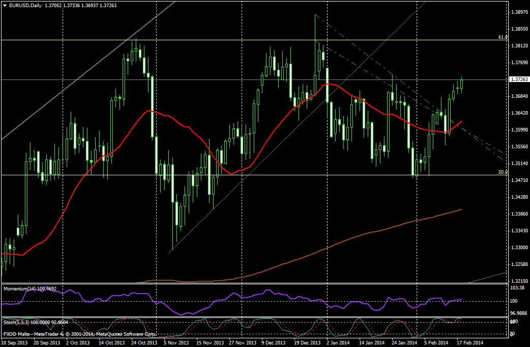 EUR/USD DIA - 18 de febrero