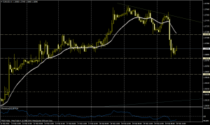 EUR/USD 1H - 20 febrero