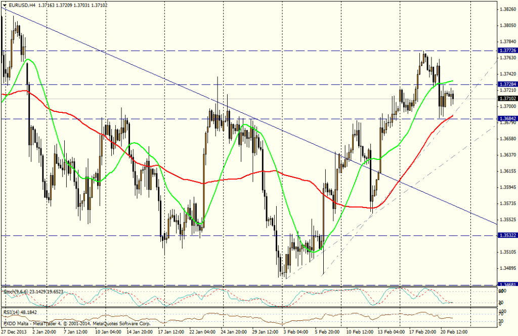EUR/USD 4H - 21 de febrero