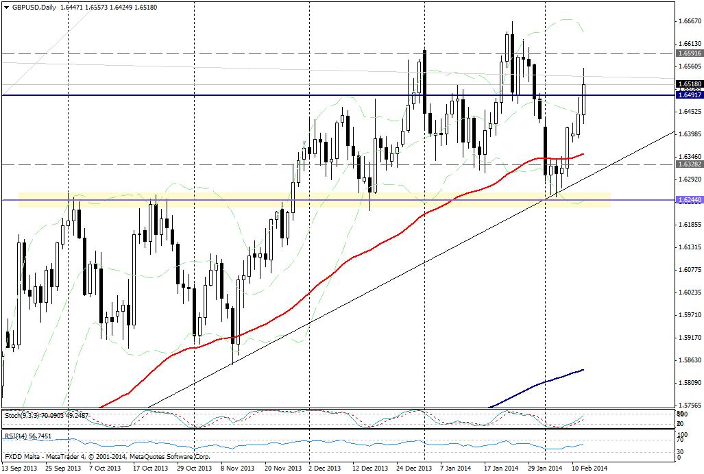 GBP/USD día - 12 de febrero