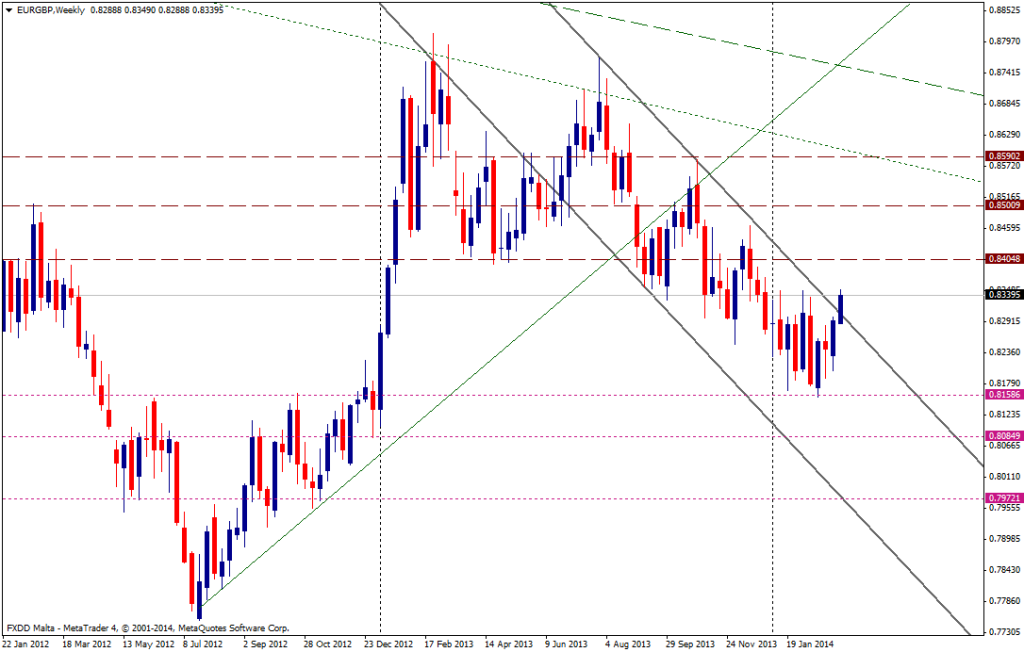 EUR/GBP SEMANA - 11 de marzo de 2014