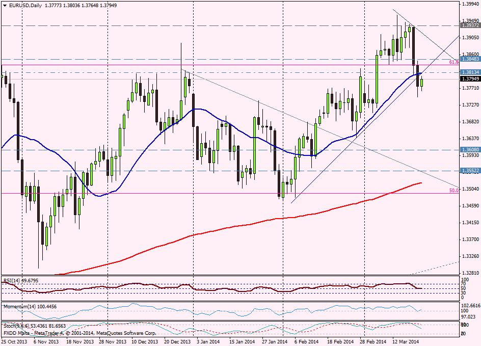 EUR/USD DIA - 21 de marzo