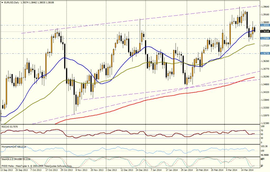 EUR/USD DIA - 25 de marzo