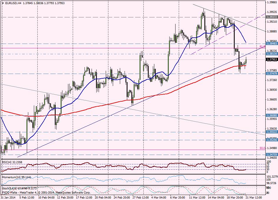 EUR/USD 4 HORAS - 21 de marzo