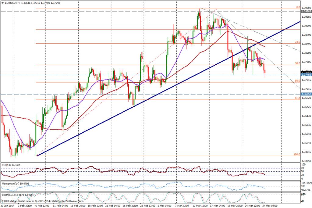 EUR/USD 4H - 27 de marzo