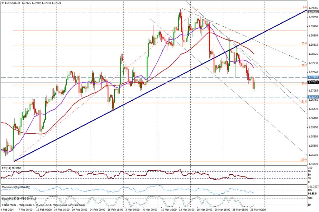 EUR/USD 4H - 28 de marzo