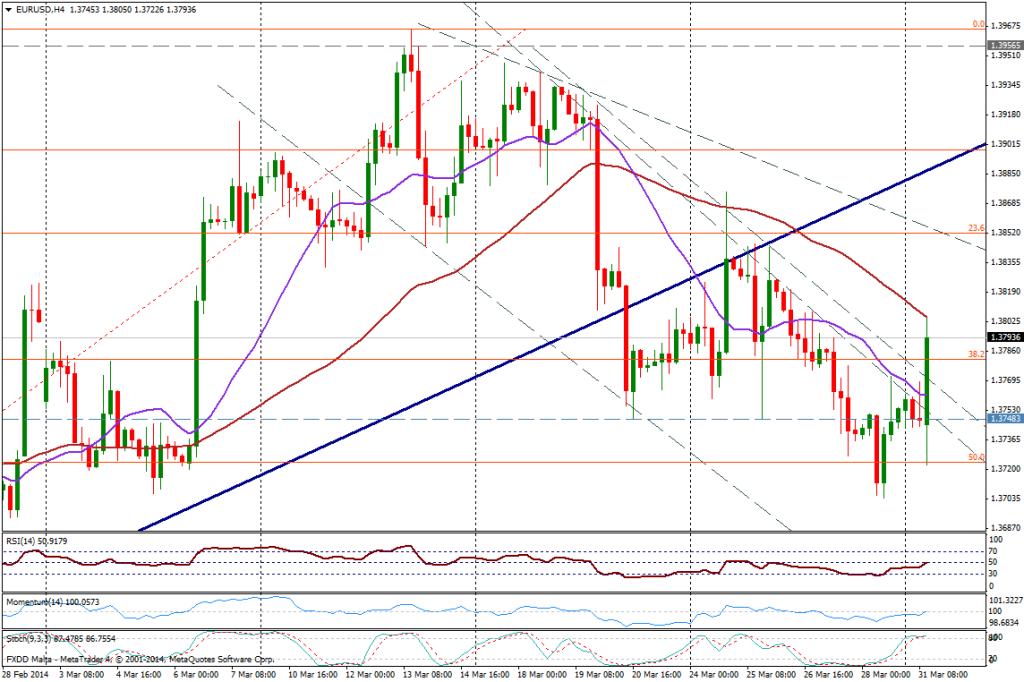 EUR/USD 4H - 31 de marzo