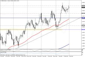 GBP/USD DIA - 03 03 2014