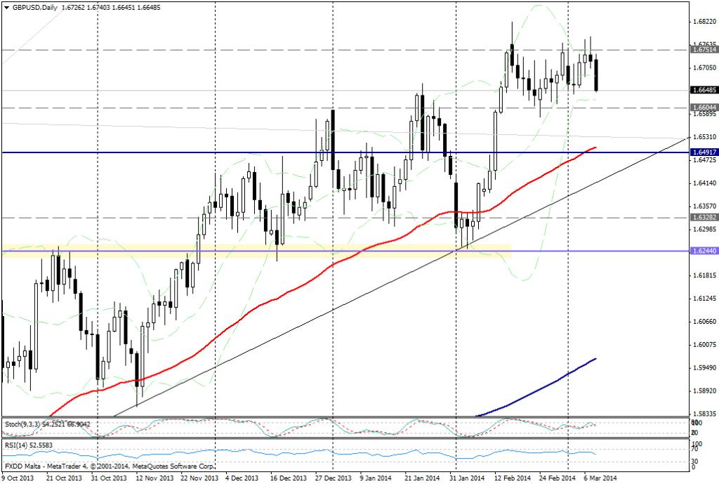 GBP/USD DIA - 10 de marzo de 2014