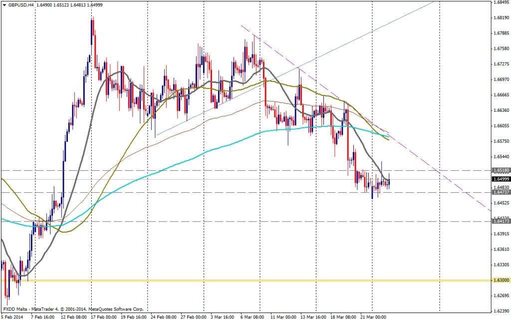 GBP/USD 4H - 25 de marzo