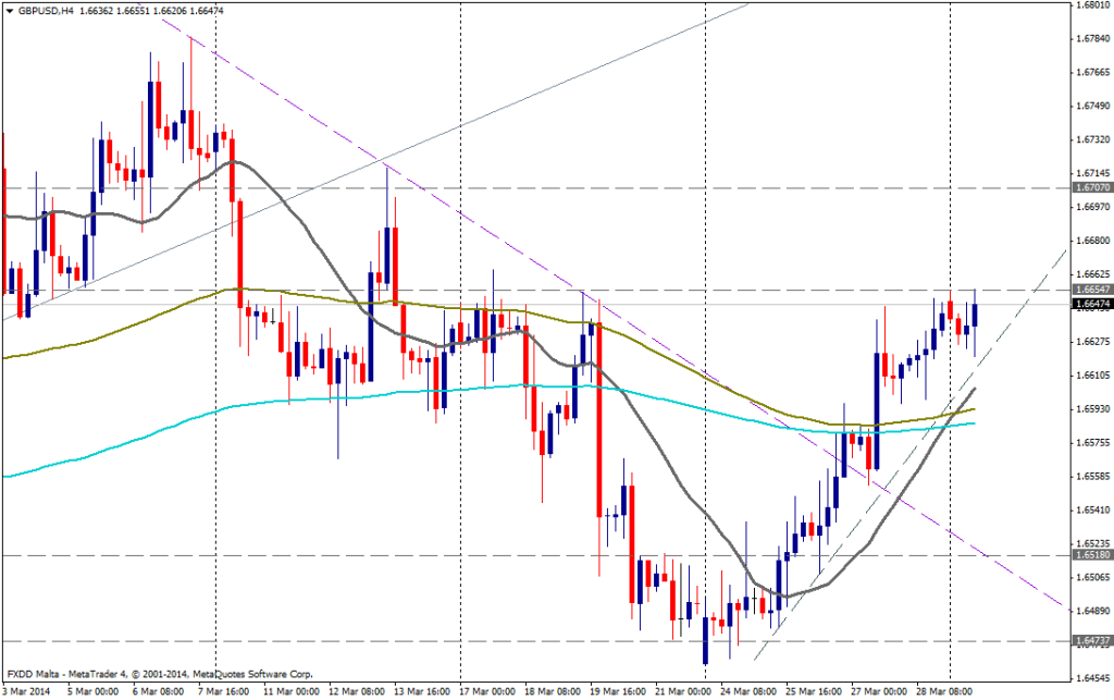 GBP/USD 4H - 31 de marzo