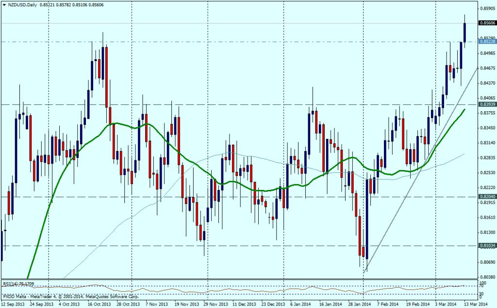 NZD/USD DIA - 13 de marzo