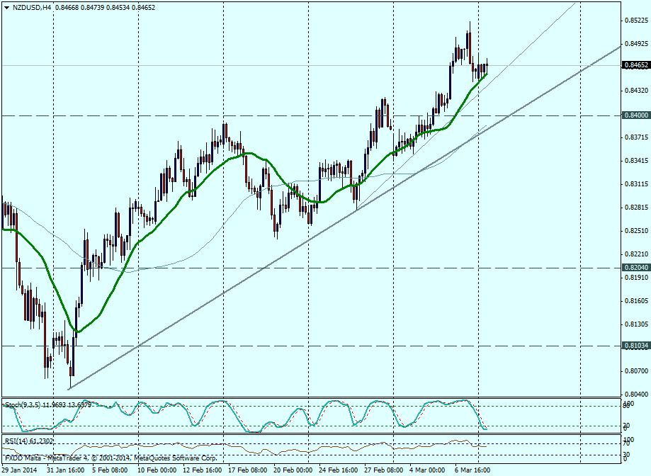 NZD/USD 4H - 10 de marzo