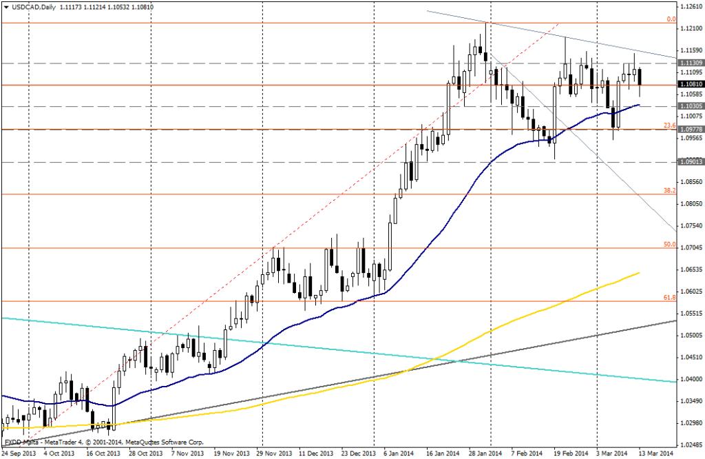 USD/CAD DIA - 13 de marzo