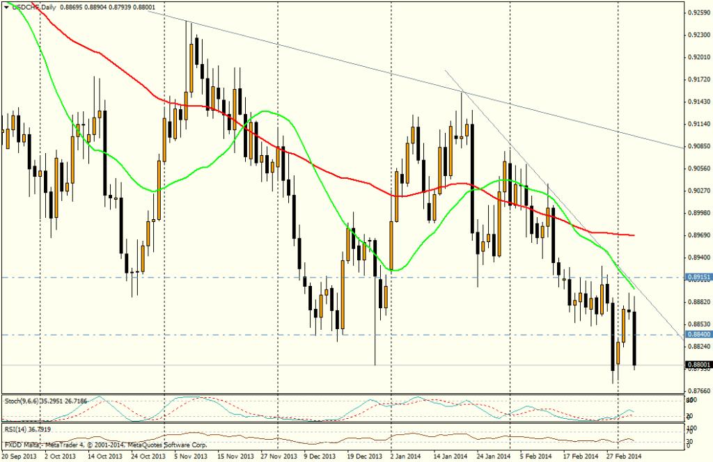 USD/CHF DIA - 6 de marzo de 2014