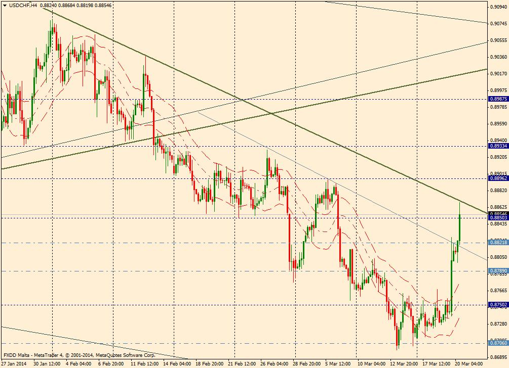 USD/CHF 4H - 20 de marzo