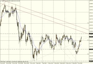 USD/JPY 4H - 5 de marzo