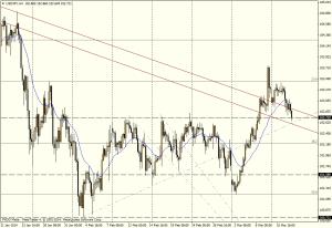 USD/JPY 4H - 12 de marzo
