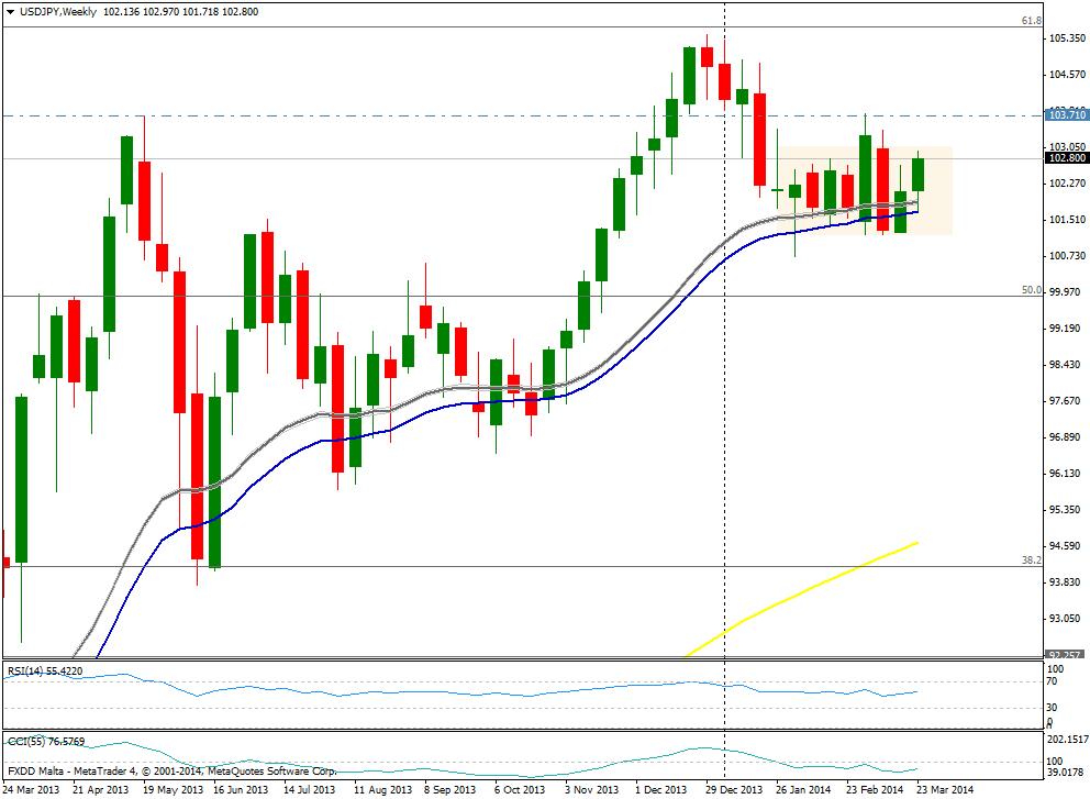 USD/JPY SEMANA - 30 de marzo