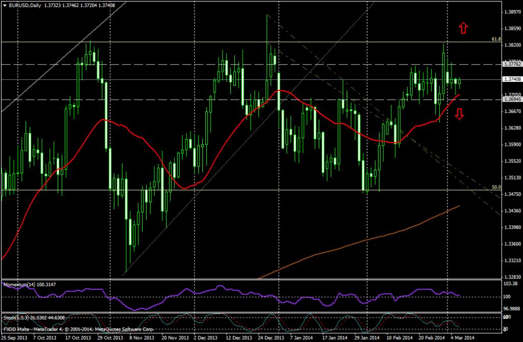 EUR/USD DIA - 6 de marzo 2014