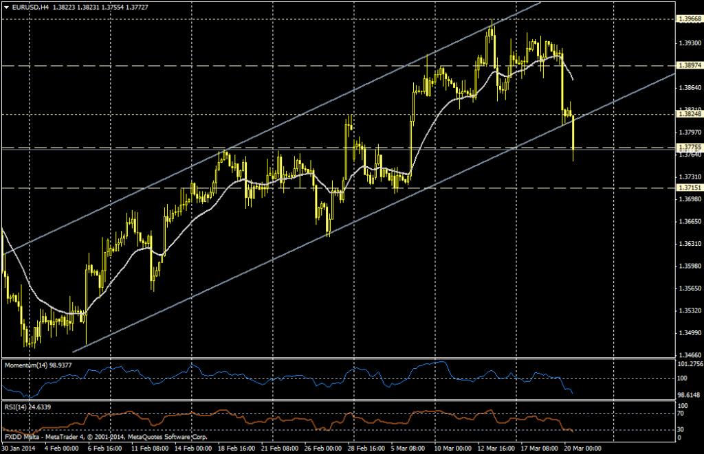 EUR/USD 4H - 20 de marzo