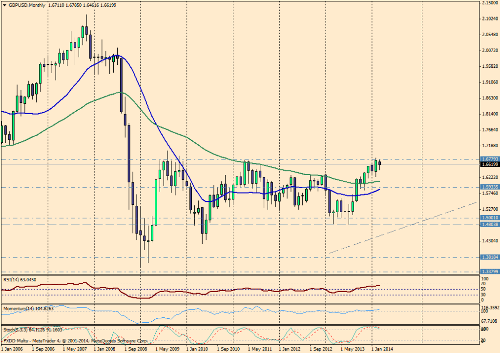 GBP/USD MES - 28 de marzo