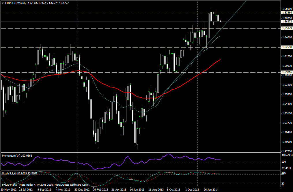 GBP/USD Semana - 17 de marzo