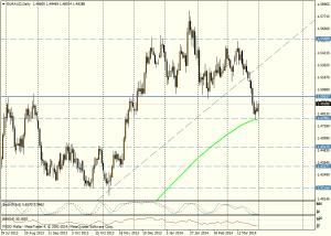 EUR/AUD DIA 1 de abril de 2014