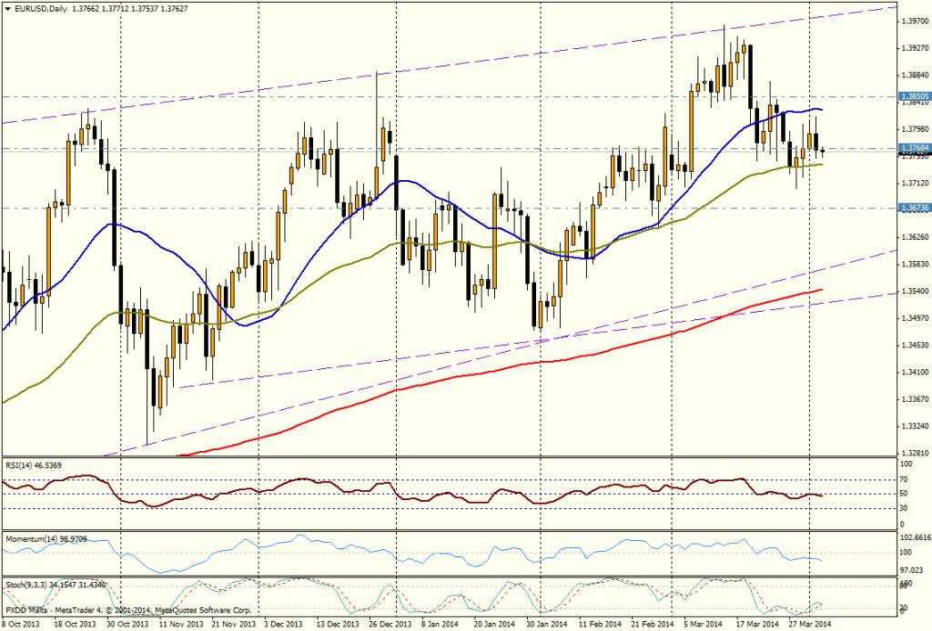 EUR/USD DIA - 3 de abril de 2014