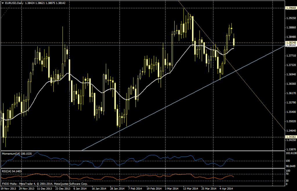 EUR/USD DIA - 14 de abril de 2014